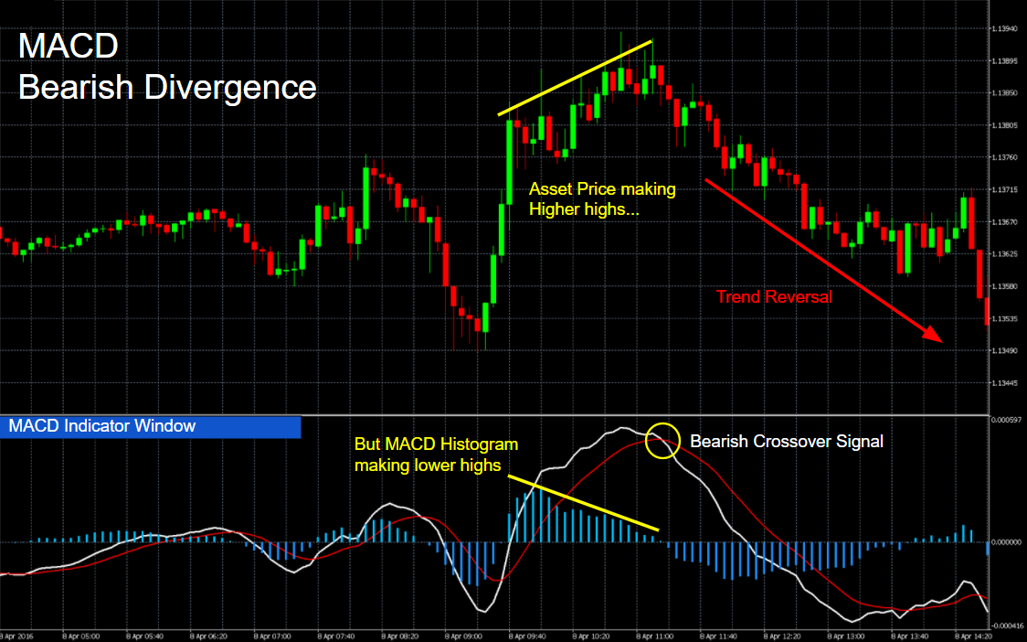 How to use macd in binary options
