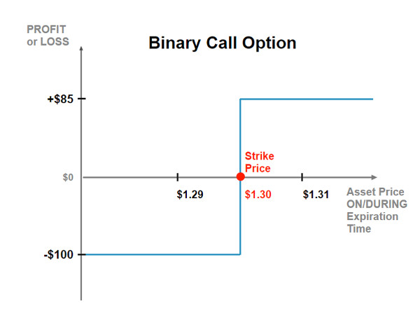 Binary option graph analysis