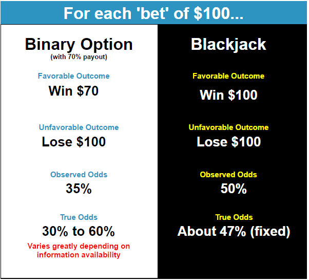 Binary options are gambling