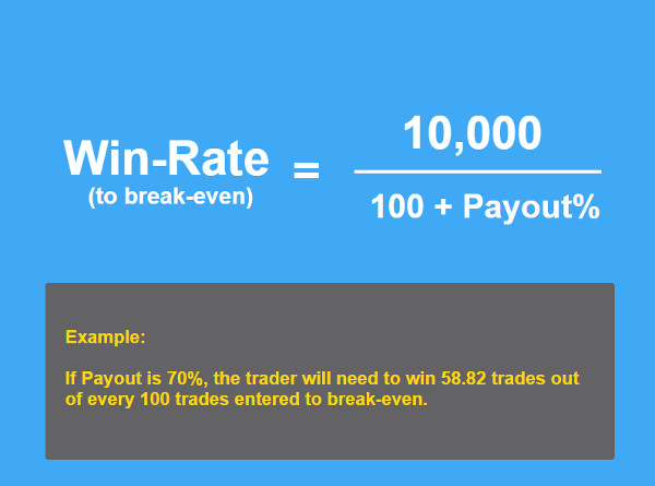 Binary options win percentage
