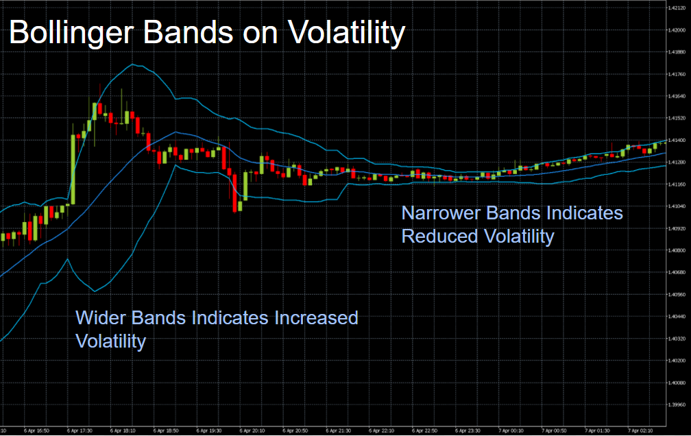 Chart showing the Bollinger Bands indicating high and low market volatility