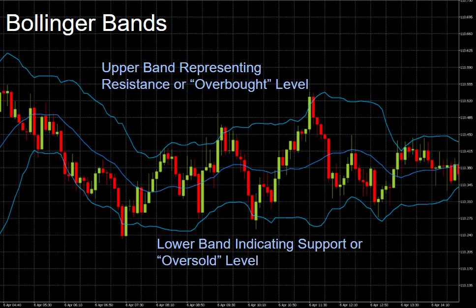 Chart showing the Bollinger Bands indicator as represented on the asset price charts
