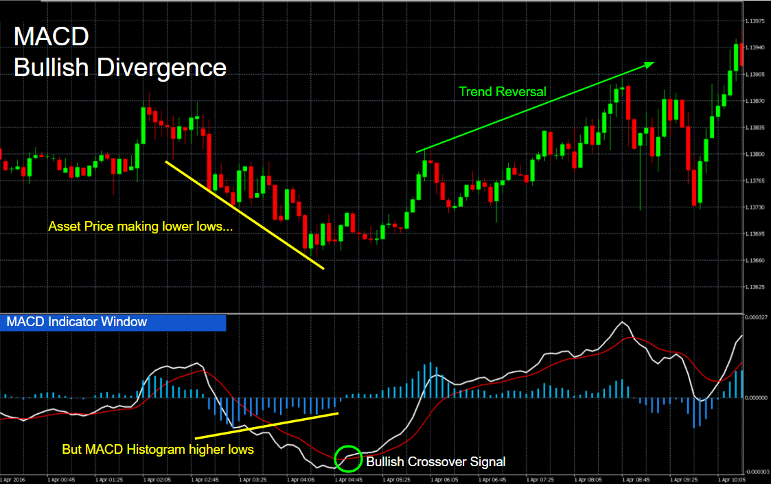Macd indicator for binary options lol betting odds