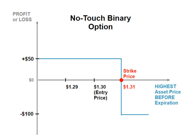 Binary credit call option